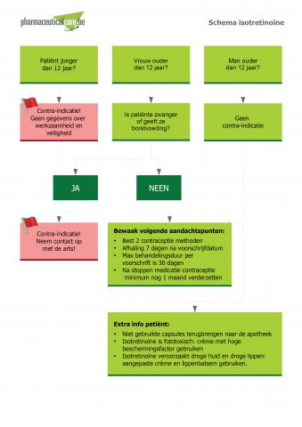 Farmaceutische zorg-aandachtspunten - Pharmaceutical Care